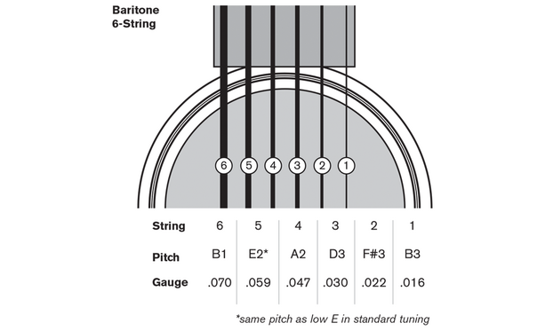 how to tune a baritone guitar